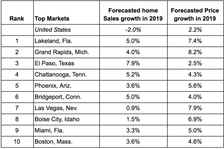 Top US Housing Markets